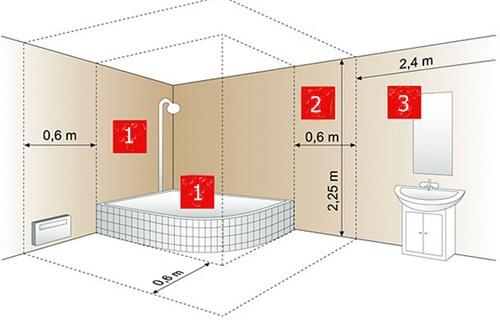 , Практические советы – безопасная установка выключателей в ванной